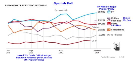Spanish Poll