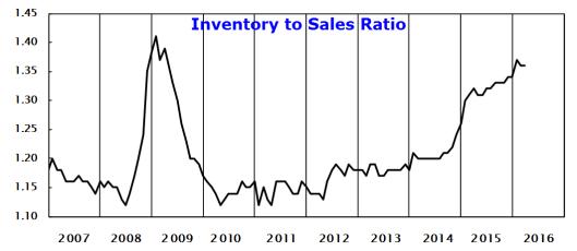 Wholesale Sales 2016-05-10B