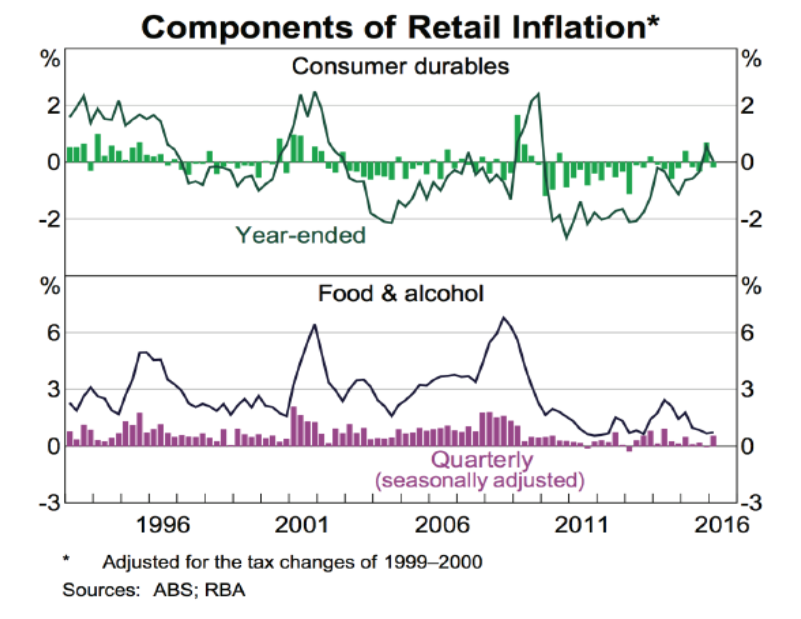 Analysis of inflation based on australia