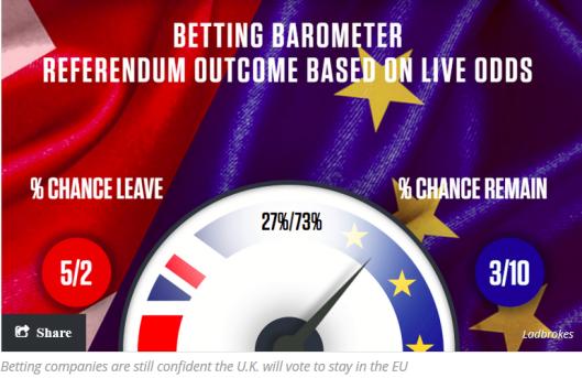 Brexit Odds MW