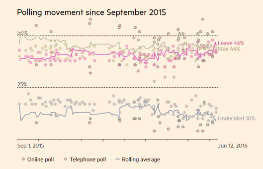 brexit poll trend 2016-06-12