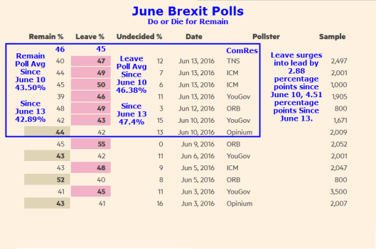 Brexit Polls Plus Comres