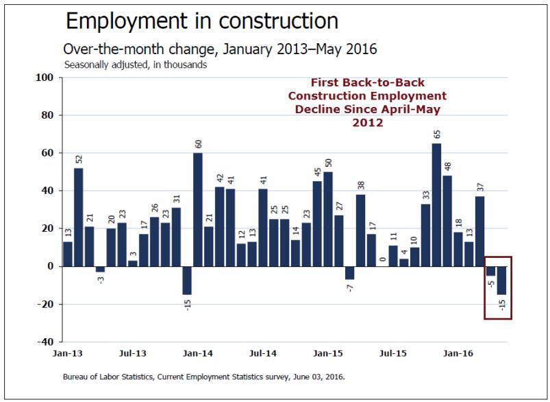 Construction Employment 2016-06-03