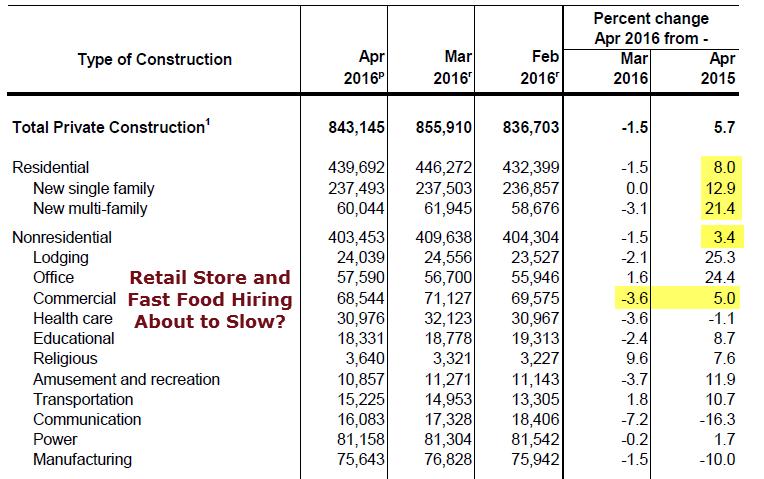 Construction spending 2016-06-01