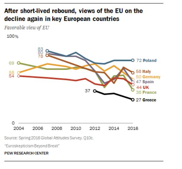EU Favorability