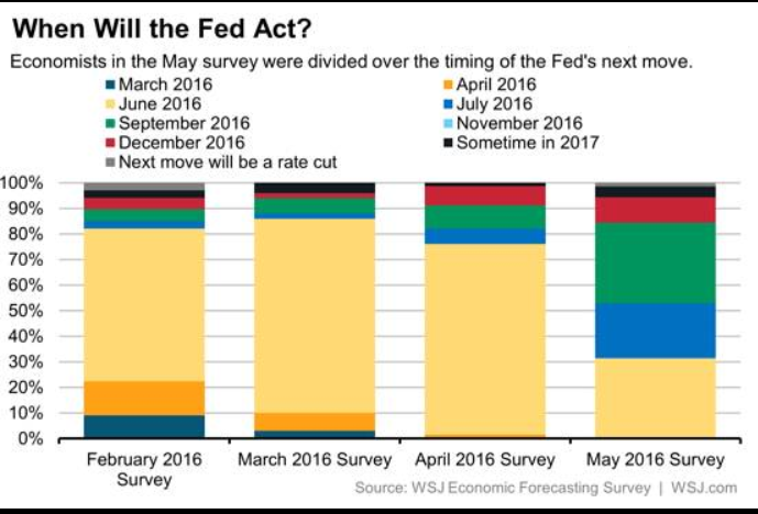 Fed Act