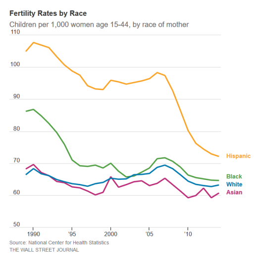 Fertility Rate 2
