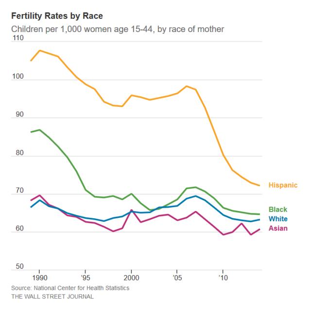 Fertility Rate 2
