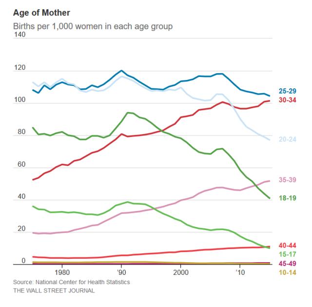Fertility Rate 3