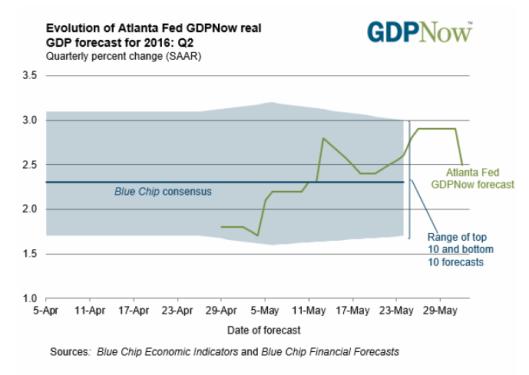 GDPnow 2016-06-01