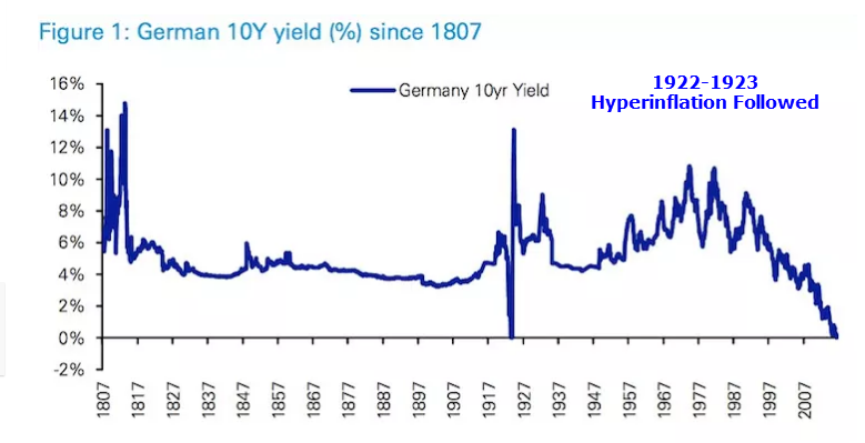 German 10-Year Historical
