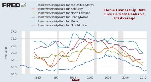 Home Ownership Earliest Peak