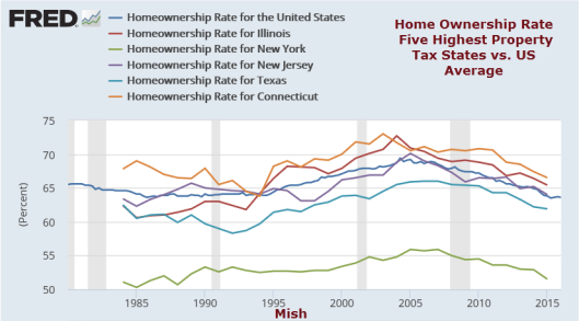 Home Ownership Highest Property Taxes