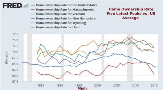 Home Ownership Latest Peak