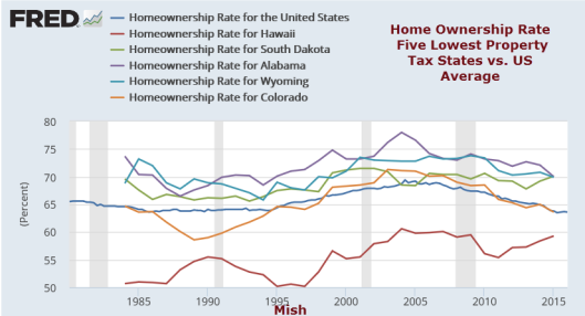 Home Ownership Lowest Property Taxes