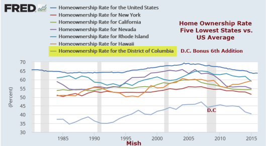 Home Ownership Lowest
