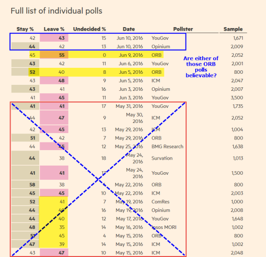 Individual Polls 2016-06-12
