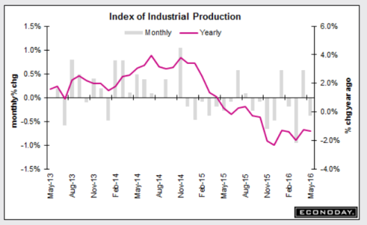 Produzione industriale 2016/06/15