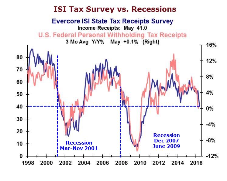 Налоговые поступления подают сигнал о рецессии в США?