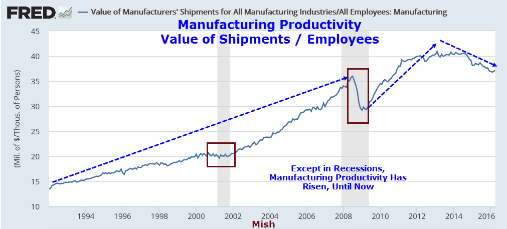 Productivity Declines 0.6%, Labor Costs Rise 4.5%; What's ...