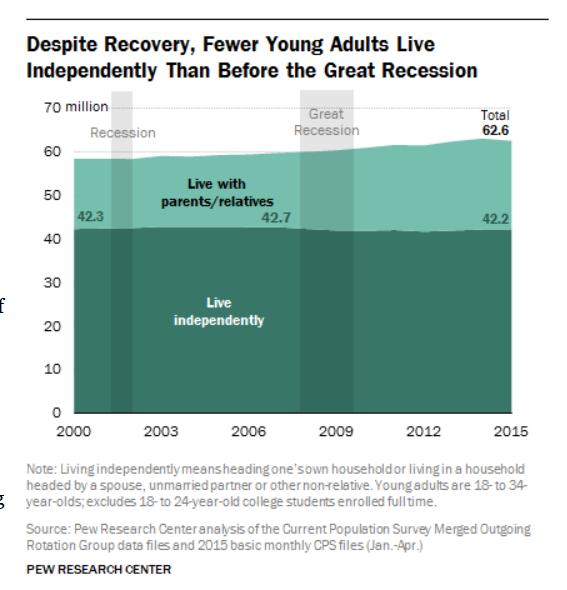 millennials living at home3