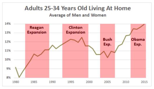 millennials living at home4