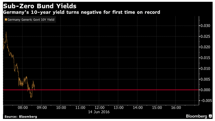 negative 10-yr bunds