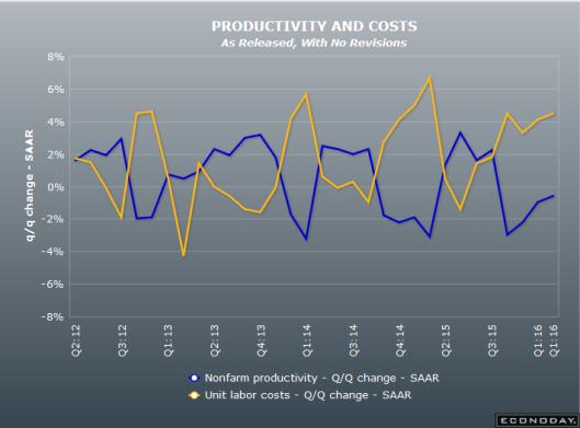 Productivity 2016-06-07