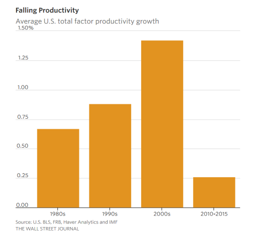 Productvity WSJ