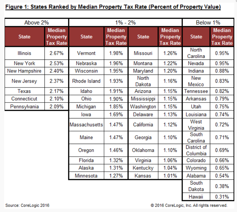 State Of Hawaii Real Property Tax Rates
