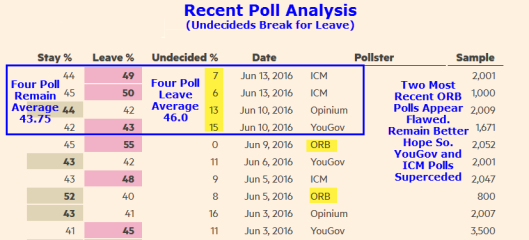 Recent Polls
