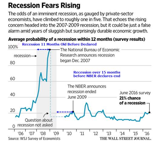Recessione Fears aumento