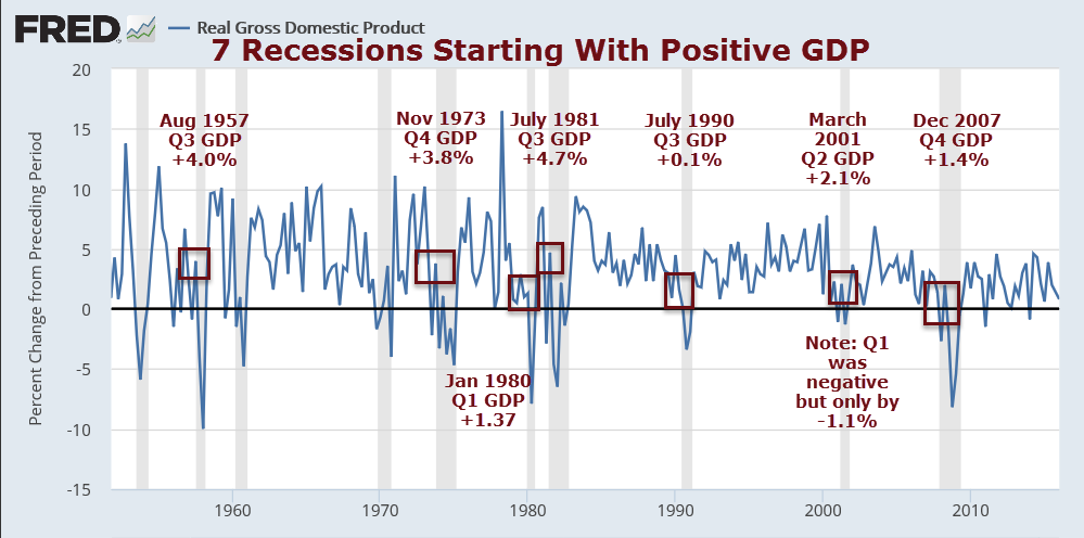 Recessions Starting with Positive GDP