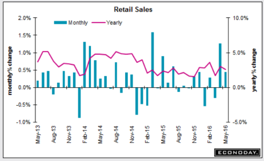 Retail Sales 2016-06-14