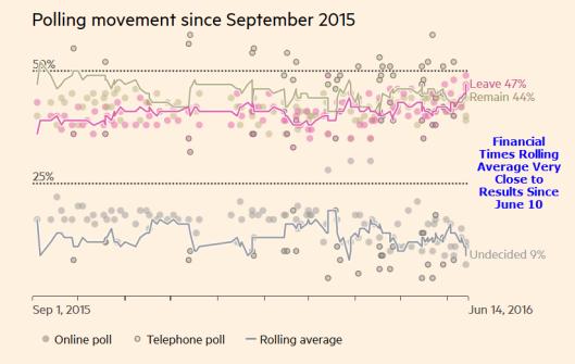 Rolling Avg Brexit Polls