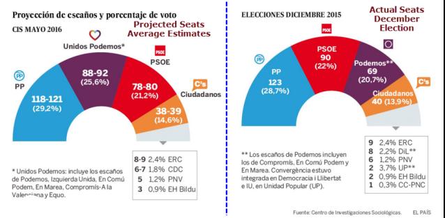 Spain Polls 2016-06-09C
