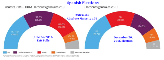 Spanish Elections June 26A