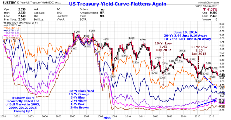 yield curve 2016-06-10