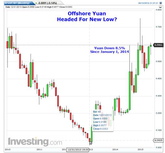yuan vs USD 2016-06-12