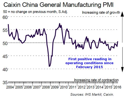 China PMI 2016-07-31