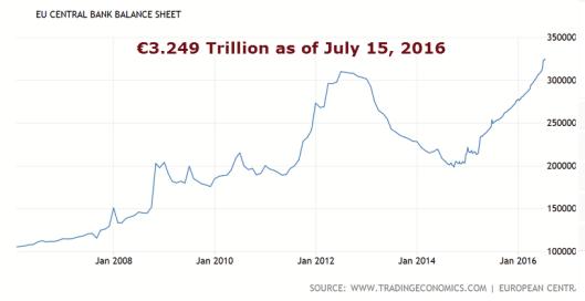 ECB Balance Sheet 2016-07-15A