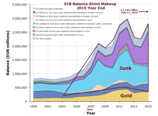 ECB Balance Sheet 2016-07-15D