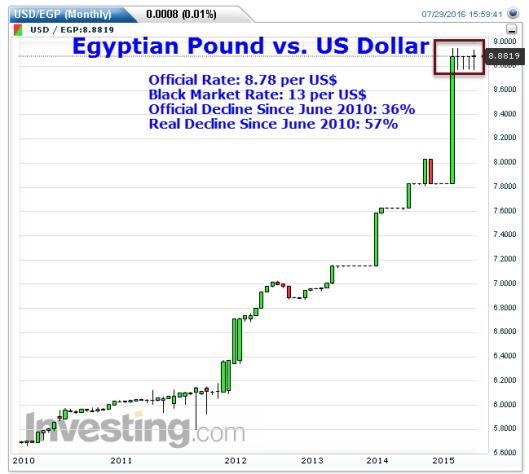 Egyptian Pound vs US$
