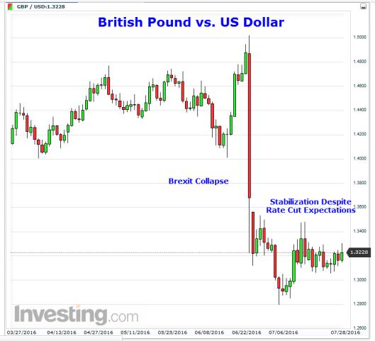 GBP 2016-07-30