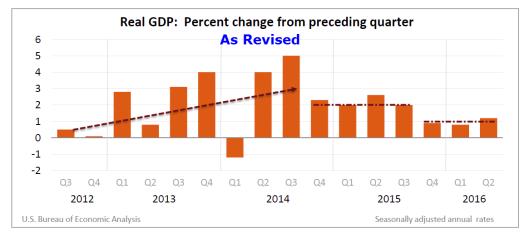 GDP 2016-07-29