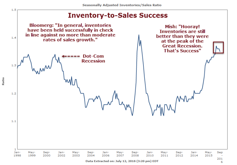 Inventory-to-Sales 2016-07-12