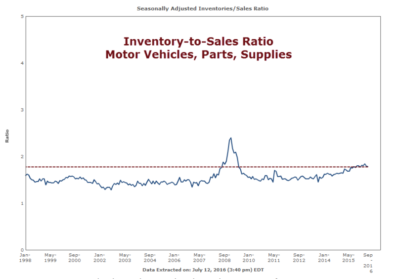 Inventory to Sales Ratio 2016-07-12A
