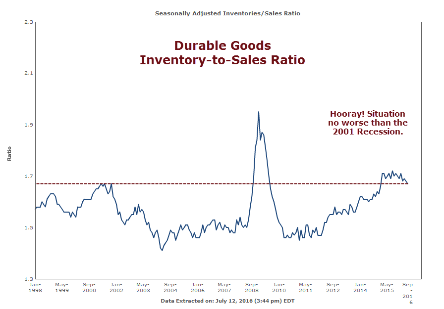 Inventory to Sales Formula