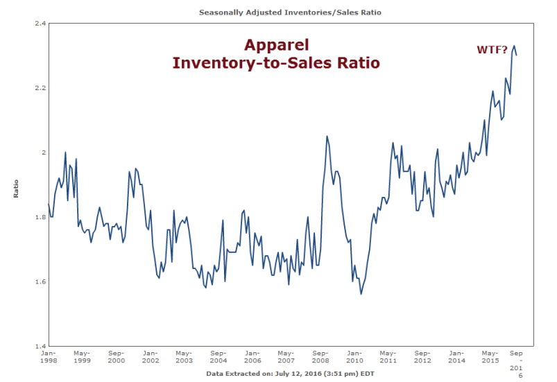 Inventory to Sales Ratio 2016-07-12C