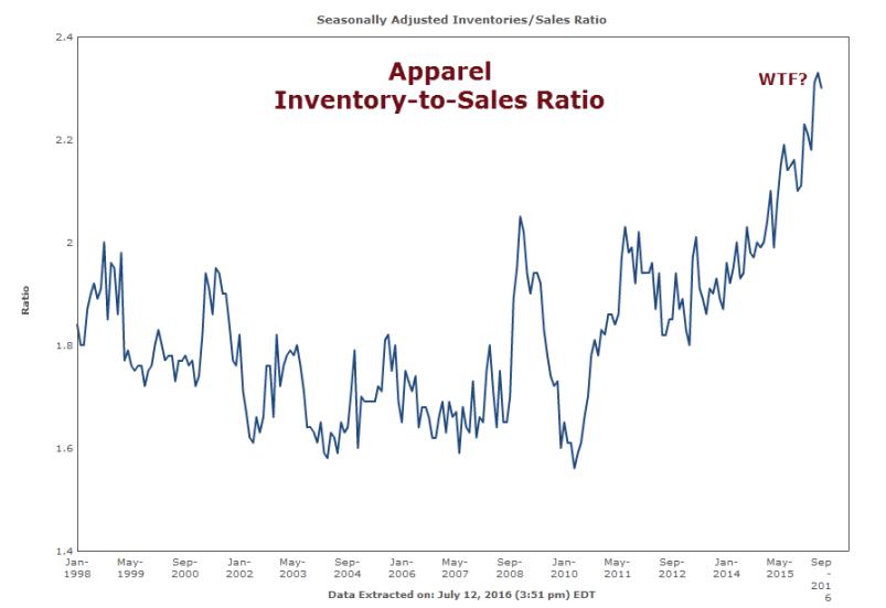 Inventory to Sales Ratio 2016-07-12C